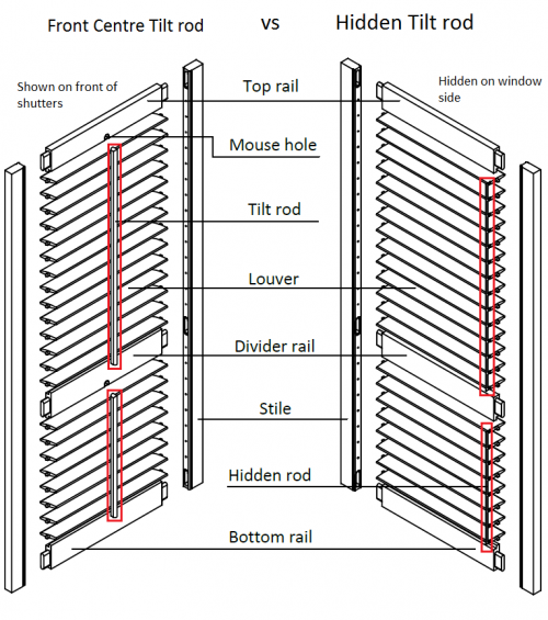 DIY Plantation Shutters tilt rod types